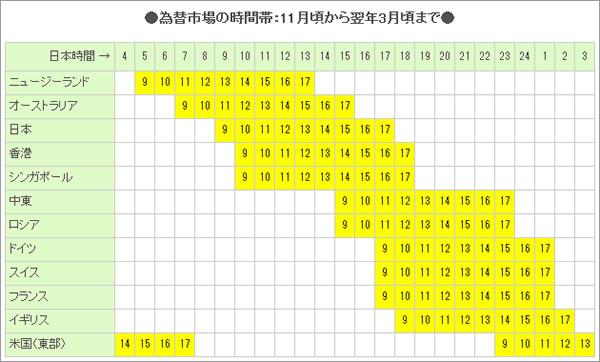 為替市場の時間帯:11月頃から翌年3月頃まで