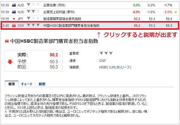 経済指標発表スケジュール